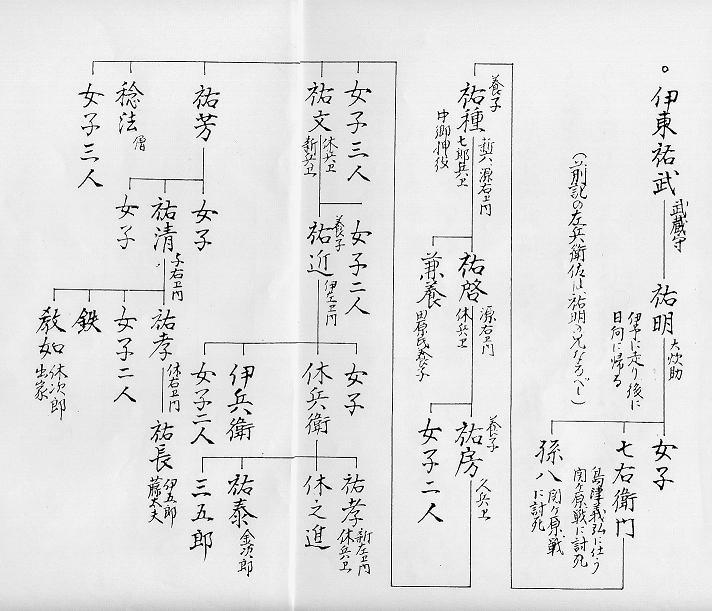 高山の伊東氏(大隅・肝属郡)